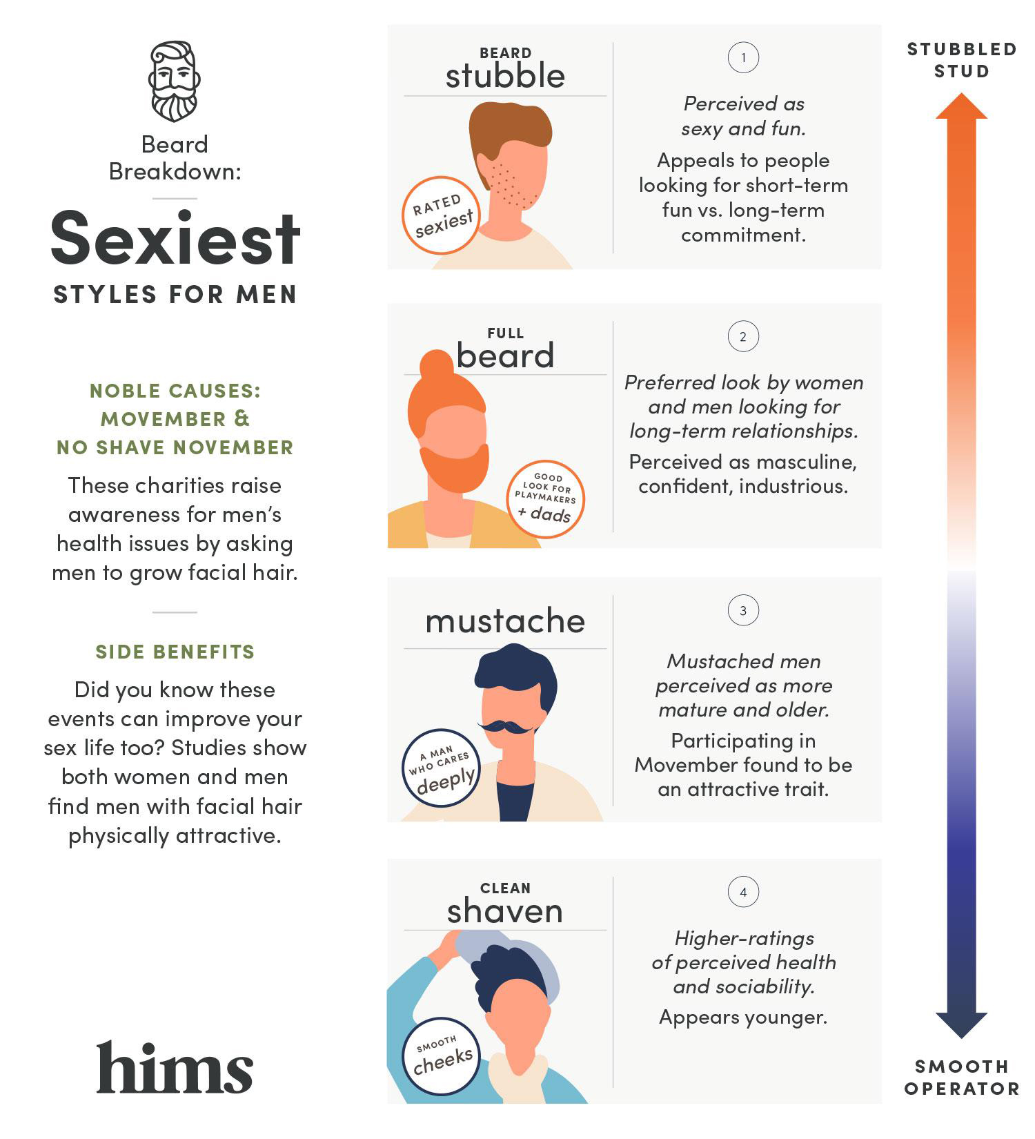 Testosterone and Movember forhims Infographic