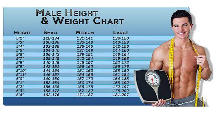 Weight Chart to Help you set and Beat your Weight Loss Goals Weight Chart